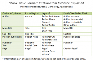Book Citation Format Inconsistencies