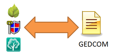 GEDCOM support by Legacy 7, RootsMagic 4, and Family Tree Maker 2009