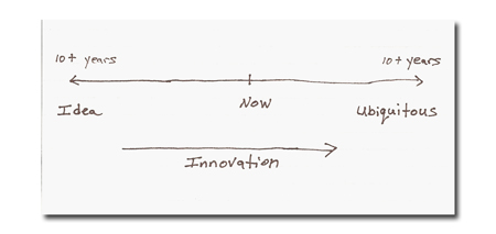 Innovation Future Timeline