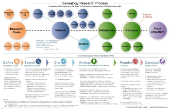 Genealogy Research Process Map - Version 2