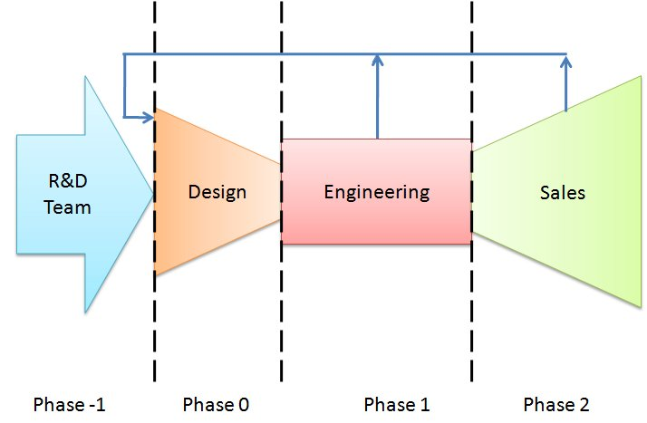 developmental and research designs Architecture development can be thought of as both a process and a discipline that aids the development of mission-effective systems.