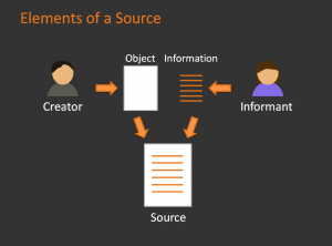 Elements of a Source